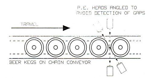 Photoelectric queue back detection